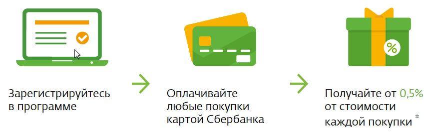 скачать на самсунг приложение спасибо от сбербанка