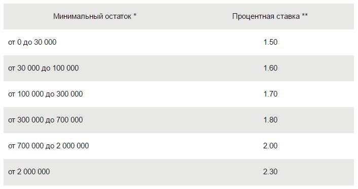 процентная ставка сберегательного вклада в Сбербанке в
