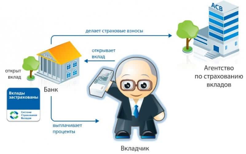 системы страхования вкладов